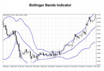 bolinger-band