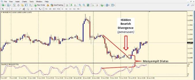 Hidden Bearish Divergence