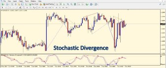 stochastic-divergence