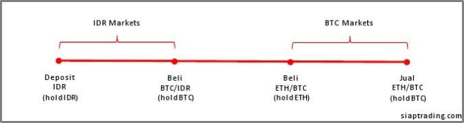 tips-trading-antar-market-1