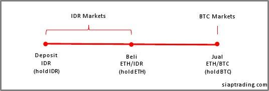 tips-trading-antar-market-2